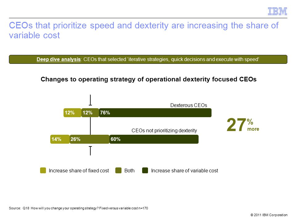 © 2011 IBM Corporation CEOs that prioritize speed and dexterity are increasing the share of variable cost 12% 76% 26%14%60% Source: Q18 How will you change your operating strategy.