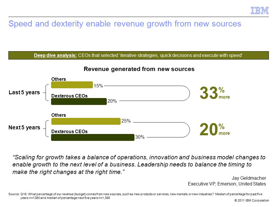 © 2011 IBM Corporation Speed and dexterity enable revenue growth from new sources 30% 25% Next 5 years Revenue generated from new sources Source:Q16 What percentage of our revenue (budget) comes from new sources, such as new products or services, new markets or new industries.