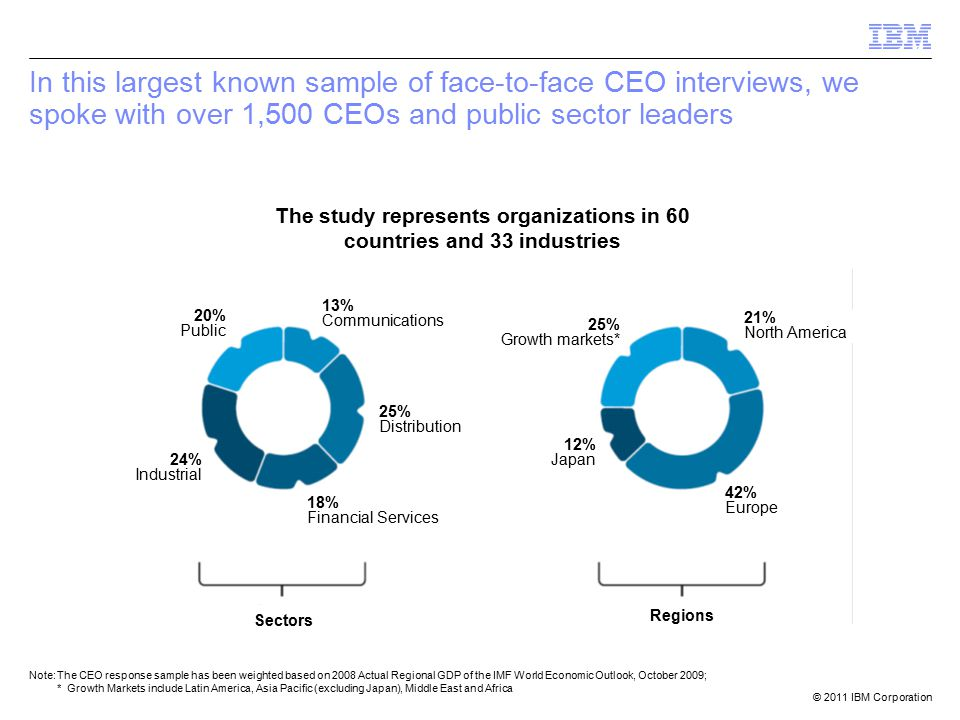 © 2011 IBM Corporation In this largest known sample of face-to-face CEO interviews, we spoke with over 1,500 CEOs and public sector leaders The study represents organizations in 60 countries and 33 industries Note:The CEO response sample has been weighted based on 2008 Actual Regional GDP of the IMF World Economic Outlook, October 2009; * Growth Markets include Latin America, Asia Pacific (excluding Japan), Middle East and Africa 13% Communications 25% Distribution 18% Financial Services 24% Industrial 20% Public 25% Growth markets* 21% North America 42% Europe 12% Japan Sectors Regions