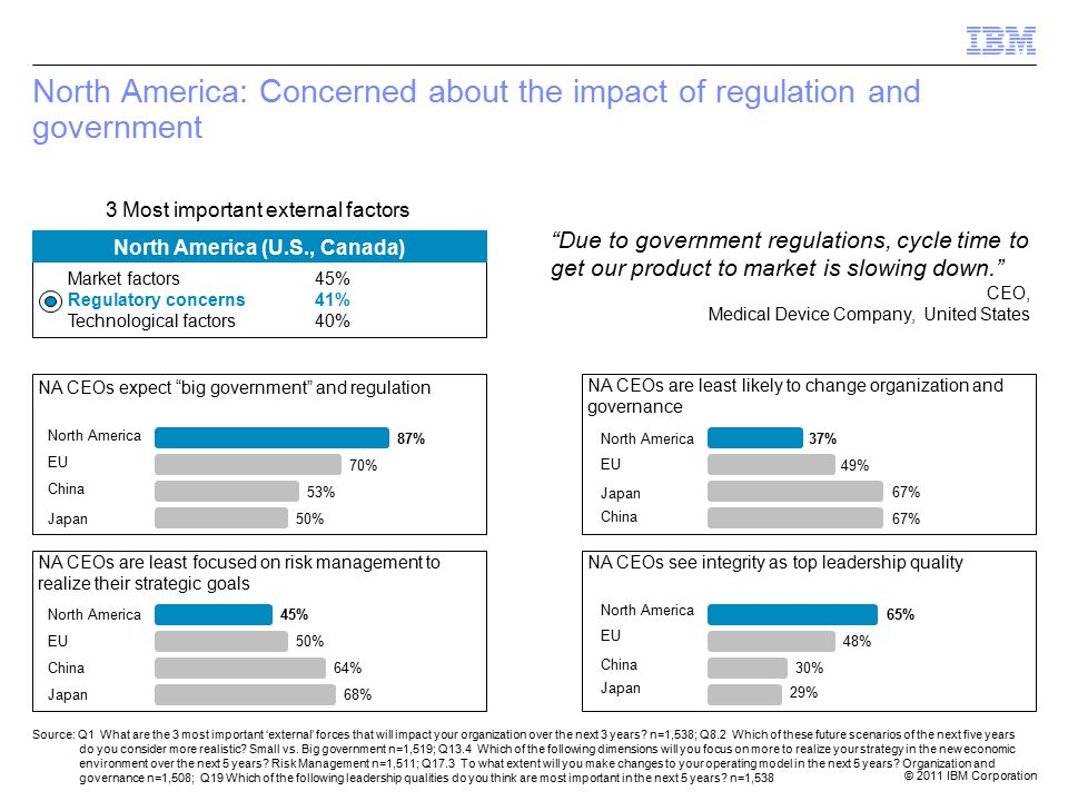 © 2011 IBM Corporation North America: Concerned about the impact of regulation and government North America (U.S., Canada) Market factors45% Regulatory concerns41% Technological factors40% Source: Q1 What are the 3 most important 'external' forces that will impact your organization over the next 3 years.