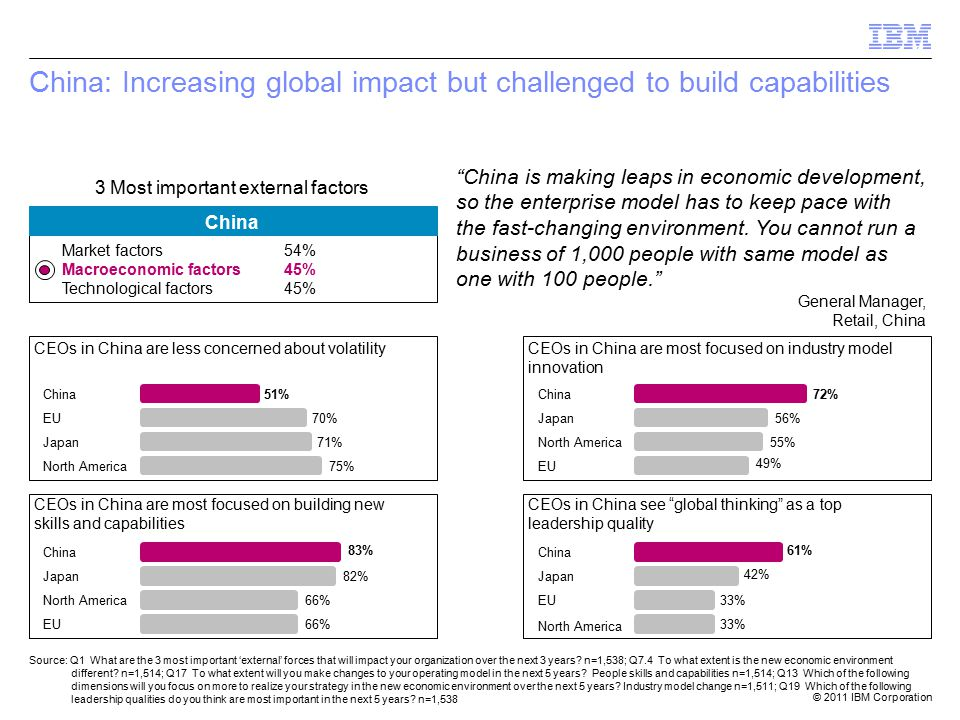 © 2011 IBM Corporation China: Increasing global impact but challenged to build capabilities China Market factors54% Macroeconomic factors45% Technological factors45% Source: Q1 What are the 3 most important 'external' forces that will impact your organization over the next 3 years.