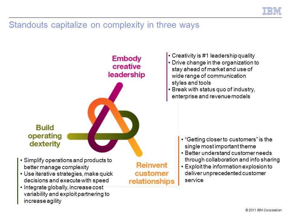 © 2011 IBM Corporation Standouts capitalize on complexity in three ways Creativity is #1 leadership quality Drive change in the organization to stay ahead of market and use of wide range of communication styles and tools Break with status quo of industry, enterprise and revenue models Simplify operations and products to better manage complexity Use iterative strategies, make quick decisions and execute with speed Integrate globally, increase cost variability and exploit partnering to increase agility Getting closer to customers is the single most important theme Better understand customer needs through collaboration and info sharing Exploit the information explosion to deliver unprecedented customer service