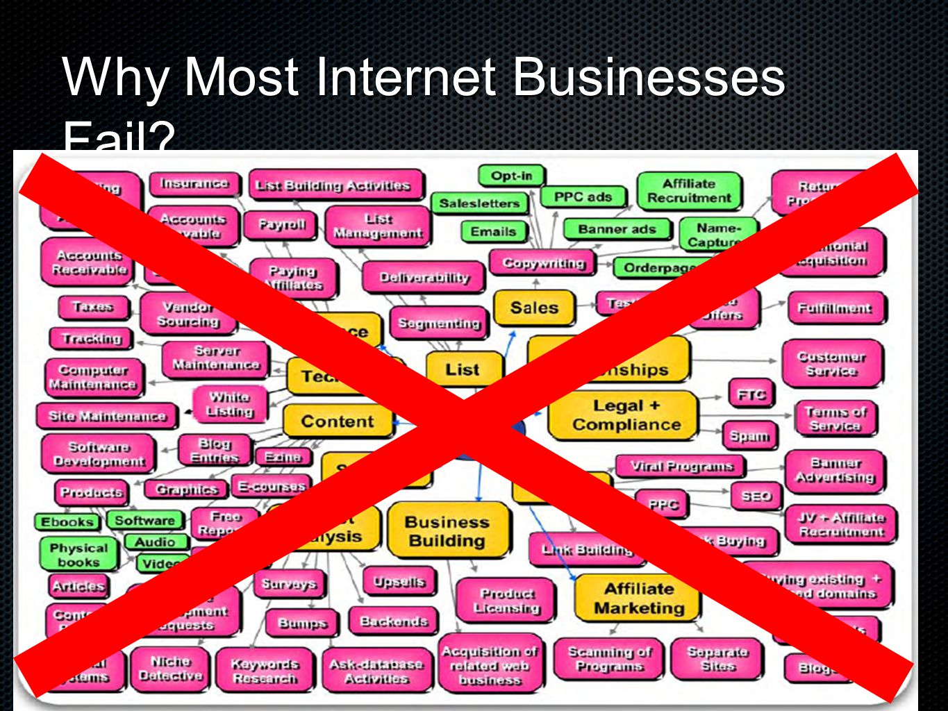 Why Most Internet Businesses Fail