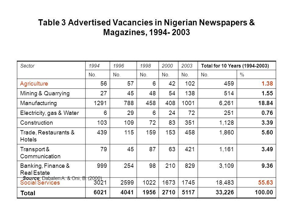 Table 3 Advertised Vacancies in Nigerian Newspapers & Magazines, 1994- 2003 Sector19941996199820002003Total for 10 Years (1994-2003) No. % Agriculture