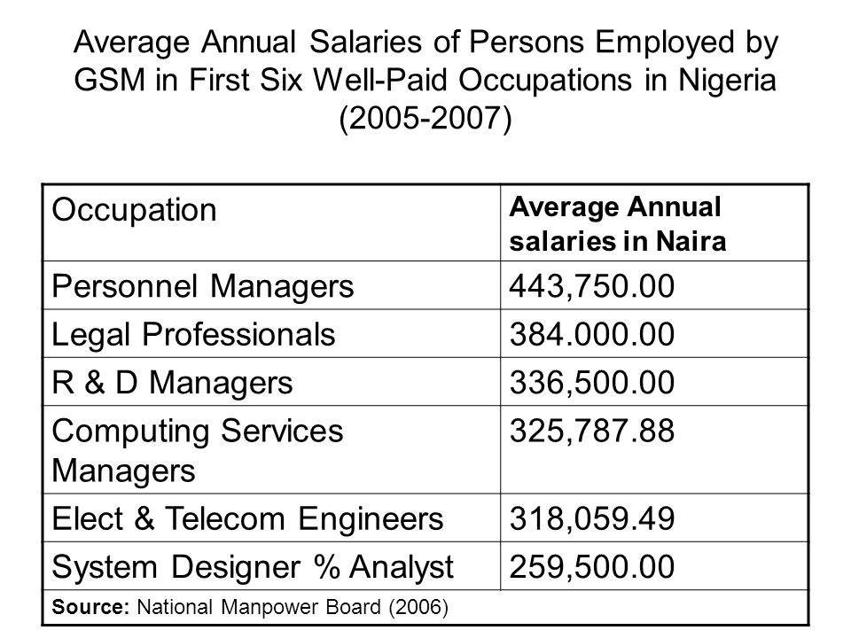 Average Annual Salaries of Persons Employed by GSM in First Six Well-Paid Occupations in Nigeria (2005-2007) Occupation Average Annual salaries in Nai