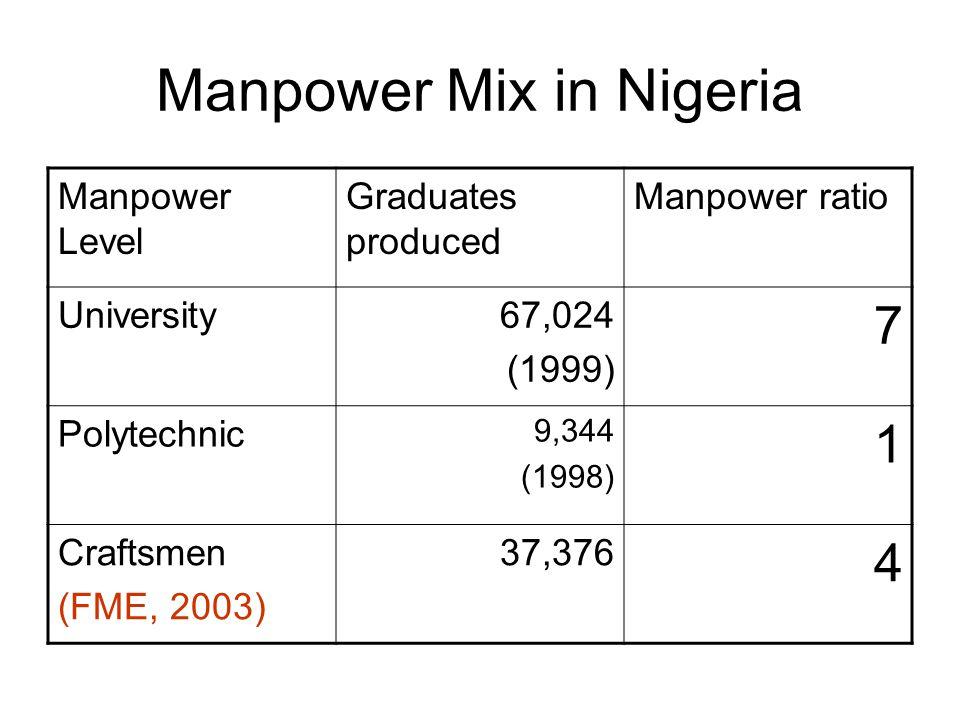 Manpower Mix in Nigeria Manpower Level Graduates produced Manpower ratio University67,024 (1999) 7 Polytechnic 9,344 (1998) 1 Craftsmen (FME, 2003) 37,376 4