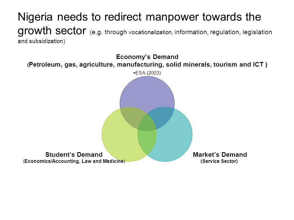 Nigeria needs to redirect manpower towards the growth sector (e.g. through vocationalization, information, regulation, legislation and subsidization)
