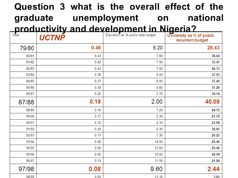 Question 3 what is the overall effect of the graduate unemployment on national productivity and development in Nigeria? Year UCTNP Education as % publ