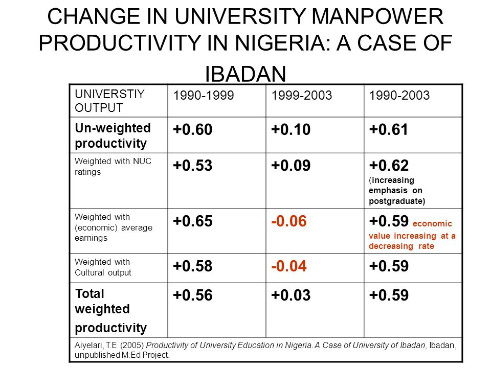 CHANGE IN UNIVERSITY MANPOWER PRODUCTIVITY IN NIGERIA: A CASE OF IBADAN UNIVERSTIY OUTPUT 1990-19991999-20031990-2003 Un-weighted productivity +0.60+0