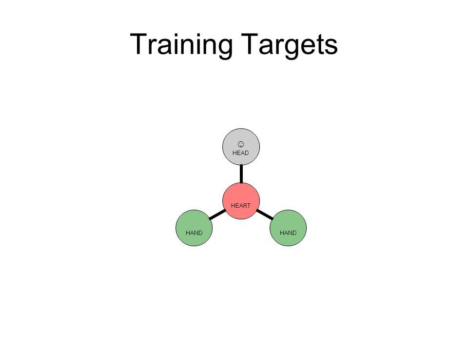 Training Targets HEART ☺ HEAD HAND
