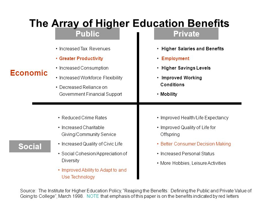 The Array of Higher Education Benefits PublicPrivate Economic Social Increased Tax Revenues Greater Productivity Increased Consumption Increased Workforce Flexibility Decreased Reliance on Government Financial Support Higher Salaries and Benefits Employment Higher Savings Levels Improved Working Conditions Mobility Reduced Crime Rates Increased Charitable Giving/Community Service Increased Quality of Civic Life Social Cohesion/Appreciation of Diversity Improved Ability to Adapt to and Use Technology Improved Health/Life Expectancy Improved Quality of Life for Offspring Better Consumer Decision Making Increased Personal Status More Hobbies, Leisure Activities Source: The Institute for Higher Education Policy, Reaping the Benefits: Defining the Public and Private Value of Going to College , March 1998.