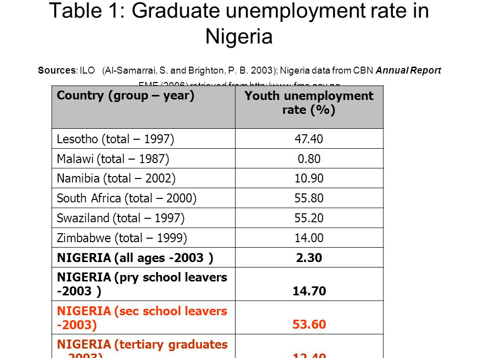 Table 1: Graduate unemployment rate in Nigeria Sources: ILO (Al-Samarrai, S.
