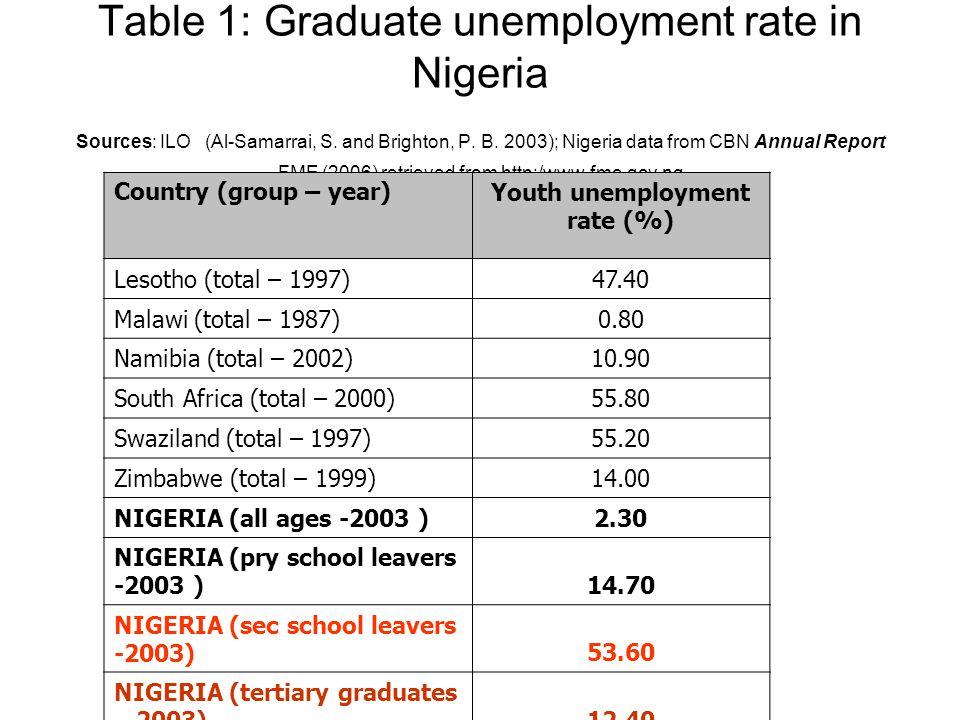 Table 1: Graduate unemployment rate in Nigeria Sources: ILO (Al-Samarrai, S.