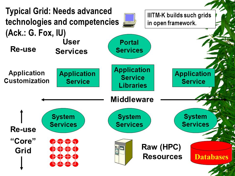 Raw (HPC) Resources Middleware Databases Portal Services System Services Application Service Libraries User Services Core Grid Typical Grid: Needs advanced technologies and competencies (Ack.: G.