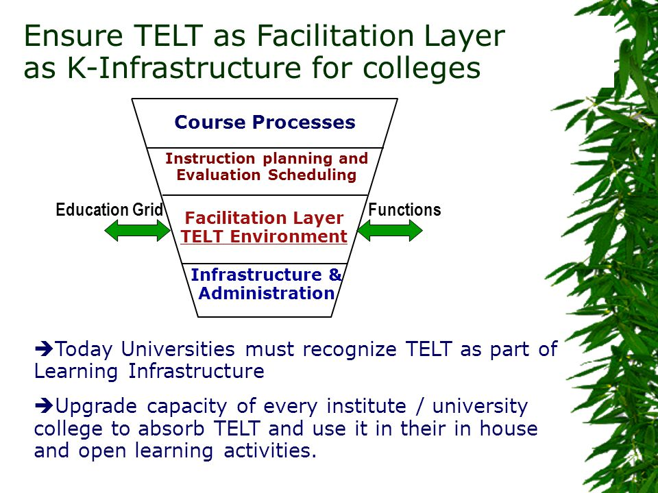 Ensure TELT as Facilitation Layer as K-Infrastructure for colleges Education GridFunctions Infrastructure & Administration Facilitation Layer TELT Environment Instruction planning and Evaluation Scheduling Course Processes  Today Universities must recognize TELT as part of Learning Infrastructure  Upgrade capacity of every institute / university college to absorb TELT and use it in their in house and open learning activities.