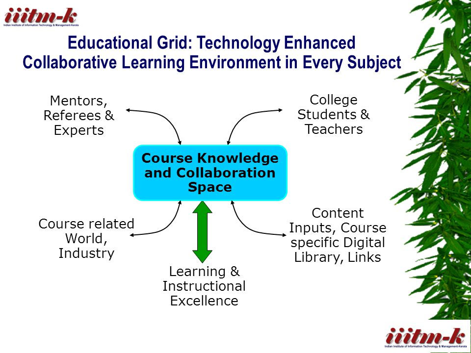Educational Grid: Technology Enhanced Collaborative Learning Environment in Every Subject College Students & Teachers Mentors, Referees & Experts Course related World, Industry Content Inputs, Course specific Digital Library, Links Learning & Instructional Excellence Course Knowledge and Collaboration Space
