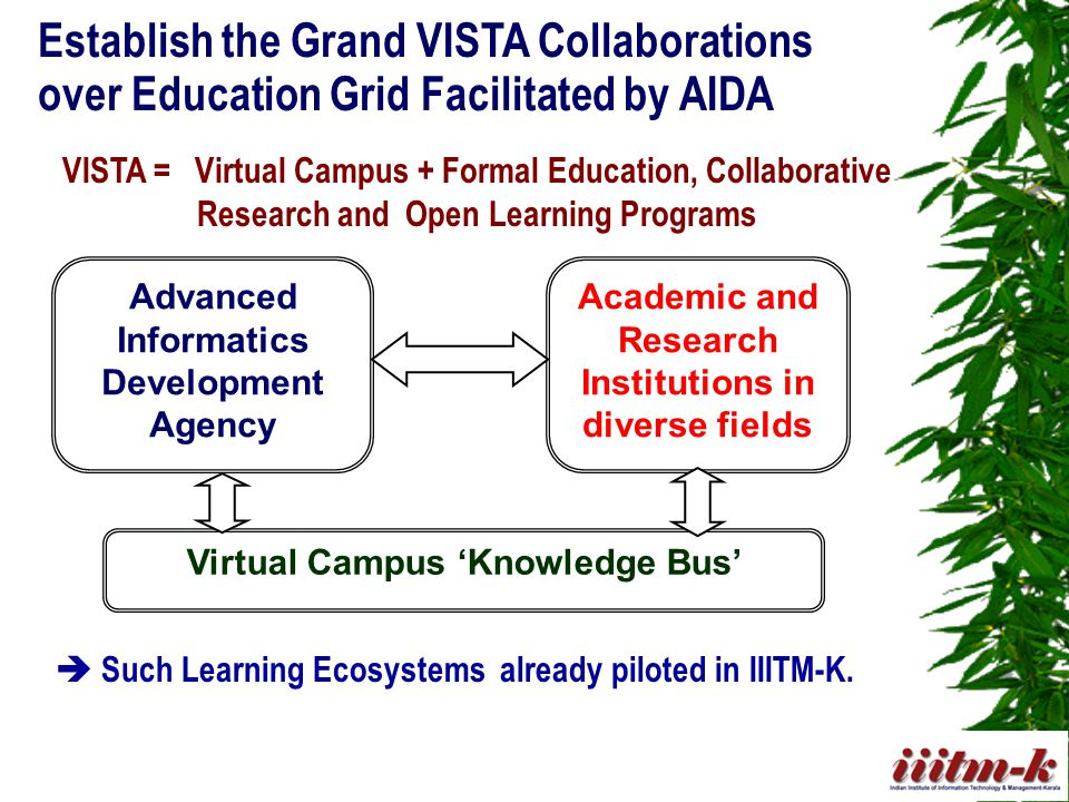 Establish the Grand VISTA Collaborations over Education Grid Facilitated by AIDA Advanced Informatics Development Agency Academic and Research Institutions in diverse fields Virtual Campus 'Knowledge Bus' VISTA = Virtual Campus + Formal Education, Collaborative Research and Open Learning Programs  Such Learning Ecosystems already piloted in IIITM-K.