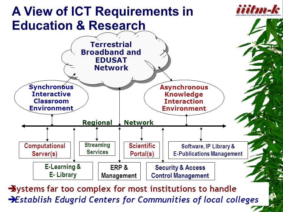 A View of ICT Requirements in Education & Research  Systems far too complex for most institutions to handle  Establish Edugrid Centers for Communities of local colleges Computational Server(s) Streaming Services E-Learning & E- Library Software, IP Library & E-Publications Management ERP & Management Scientific Portal(s) Security & Access Control Management Synchronous Interactive Classroom Environment Asynchronous Knowledge Interaction Environment Terrestrial Broadband and EDUSAT Network Regional Network