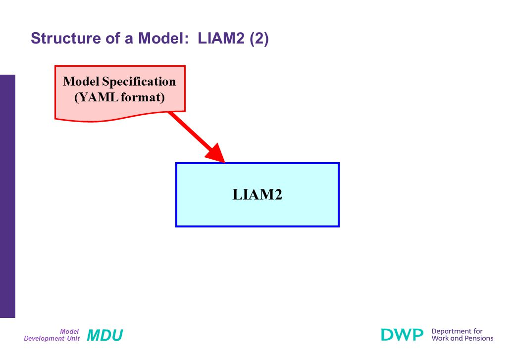 MDU Development Unit Model Structure of a Model: LIAM2 (2) LIAM2 Model Specification (YAML format)