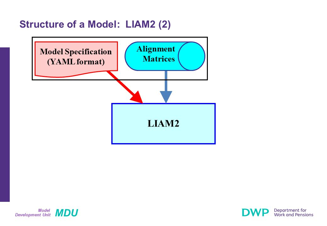 MDU Development Unit Model Structure of a Model: LIAM2 (2) LIAM2 Alignment Matrices Model Specification (YAML format)