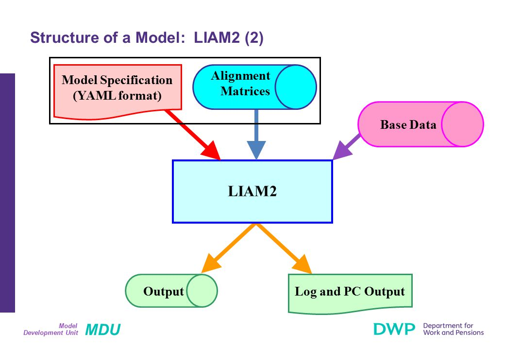 MDU Development Unit Model Structure of a Model: LIAM2 (2) LIAM2 Output Base Data Log and PC Output Alignment Matrices Model Specification (YAML forma
