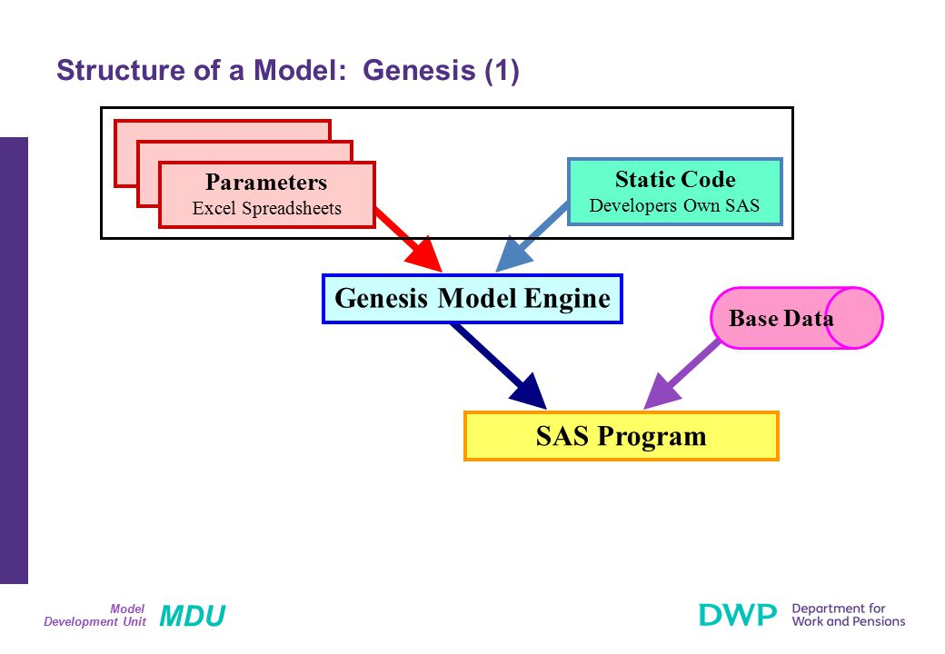MDU Development Unit Model Structure of a Model: Genesis (1) Genesis Model Engine SAS Program Static Code Developers Own SAS Parameters Excel Spreadsheets Base Data