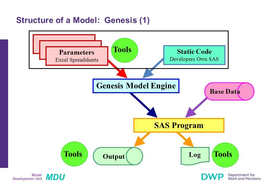 MDU Development Unit Model Structure of a Model: Genesis (1) Genesis Model Engine Tools SAS Program Tools Static Code Developers Own SAS Parameters Ex