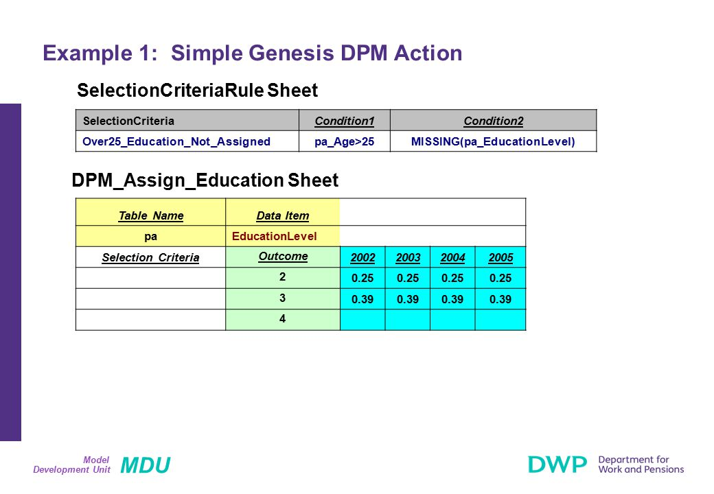 MDU Development Unit Model Example 1: Simple Genesis DPM Action Table NameData Item paEducationLevel Selection Criteria Outcome 2002200320042005 2 0.25 3 0.39 4 SelectionCriteriaRule Sheet DPM_Assign_Education Sheet SelectionCriteriaCondition1Condition2 Over25_Education_Not_Assignedpa_Age>25MISSING(pa_EducationLevel)