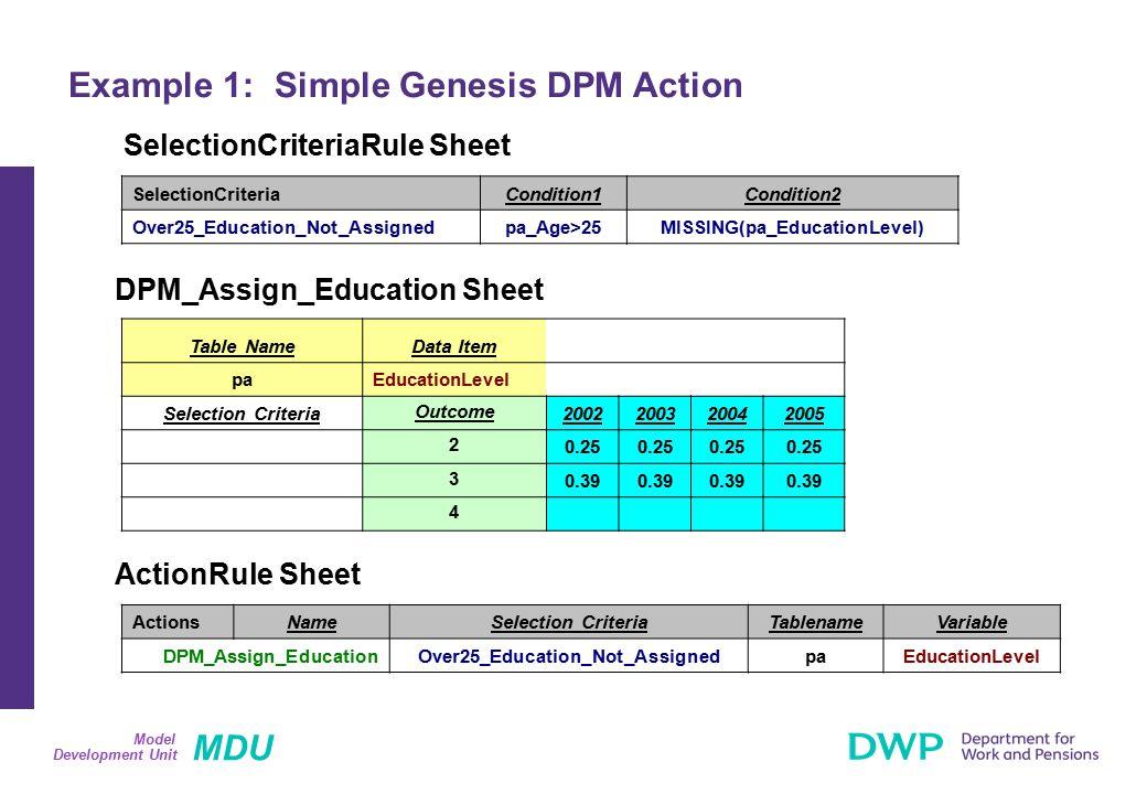 MDU Development Unit Model Example 1: Simple Genesis DPM Action ActionsNameSelection CriteriaTablenameVariable DPM_Assign_EducationOver25_Education_No