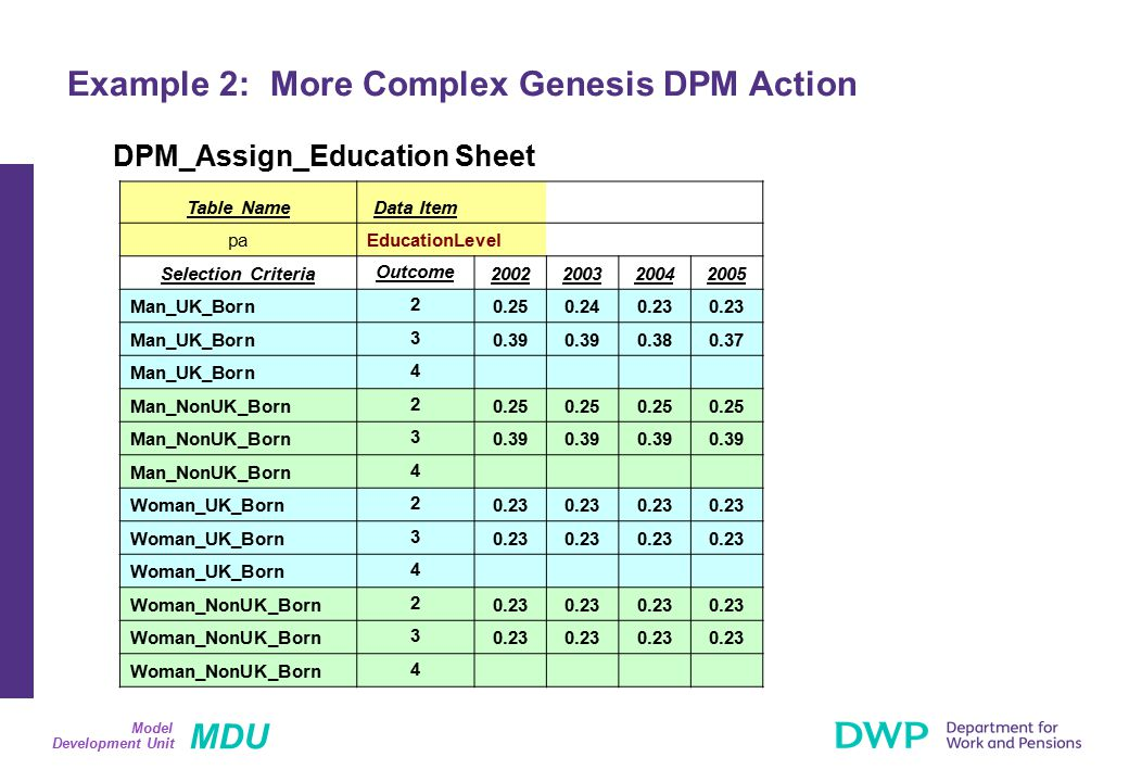 MDU Development Unit Model Example 2: More Complex Genesis DPM Action DPM_Assign_Education Sheet Table NameData Item paEducationLevel Selection Criteria Outcome 2002200320042005 Man_UK_Born 2 0.250.240.23 Man_UK_Born 3 0.39 0.380.37 Man_UK_Born 4 Man_NonUK_Born 2 0.25 Man_NonUK_Born 3 0.39 Man_NonUK_Born 4 Woman_UK_Born 2 0.23 Woman_UK_Born 3 0.23 Woman_UK_Born 4 Woman_NonUK_Born 2 0.23 Woman_NonUK_Born 3 0.23 Woman_NonUK_Born 4