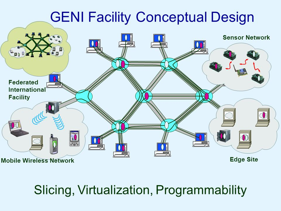 GENI Facility Conceptual Design Slicing, Virtualization, Programmability Mobile Wireless Network Edge Site Sensor Network Federated International Facility