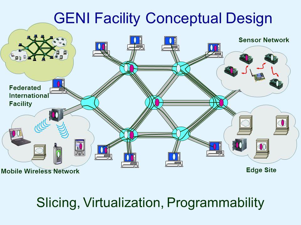 GENI Facility Conceptual Design Slicing, Virtualization, Programmability Mobile Wireless Network Edge Site Sensor Network Federated International Faci