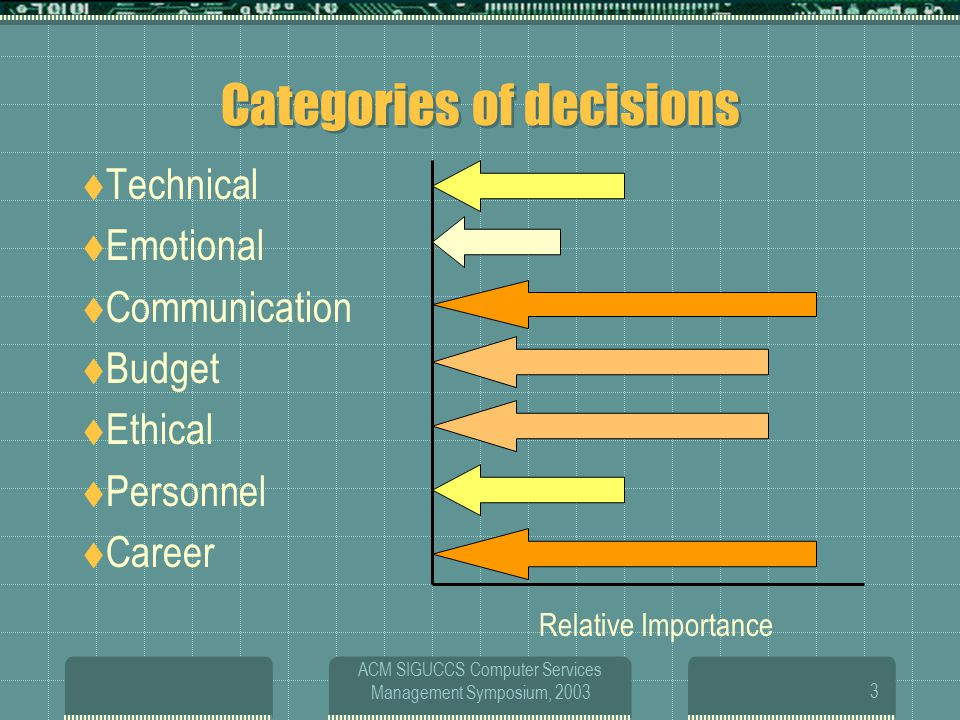 ACM SIGUCCS Computer Services Management Symposium, 20033 Categories of decisions  Technical  Emotional  Communication  Budget  Ethical  Personnel  Career Relative Importance