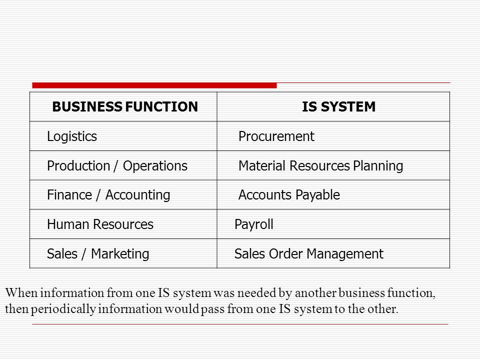 BUSINESS FUNCTION IS SYSTEM Logistics Procurement Production / Operations Material Resources Planning Finance / Accounting Accounts Payable Human Reso