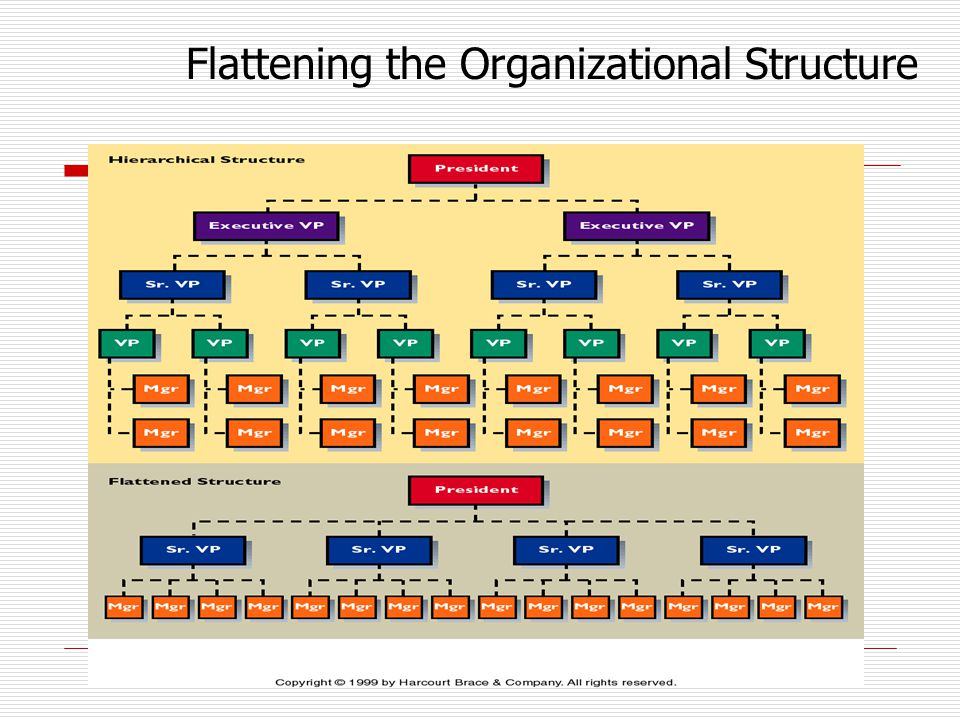 Flattening the Organizational Structure