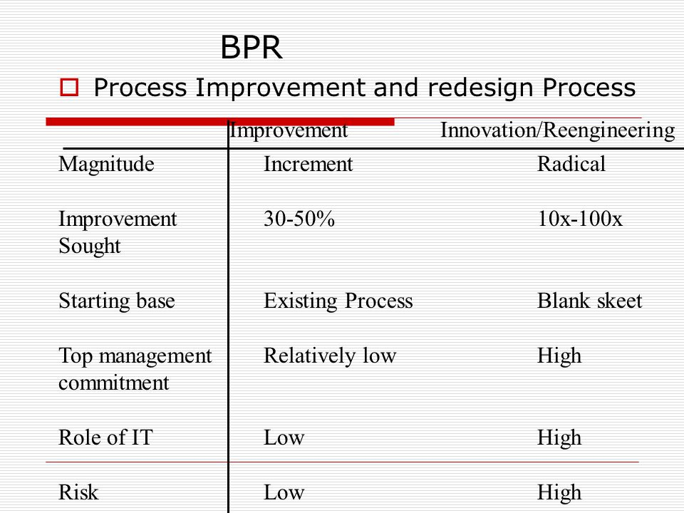  Process Improvement and redesign Process MagnitudeIncrementRadical Improvement 30-50%10x-100x Sought Starting baseExisting ProcessBlank skeet Top managementRelatively lowHigh commitment Role of ITLowHigh RiskLowHigh Improvement Innovation/Reengineering BPR