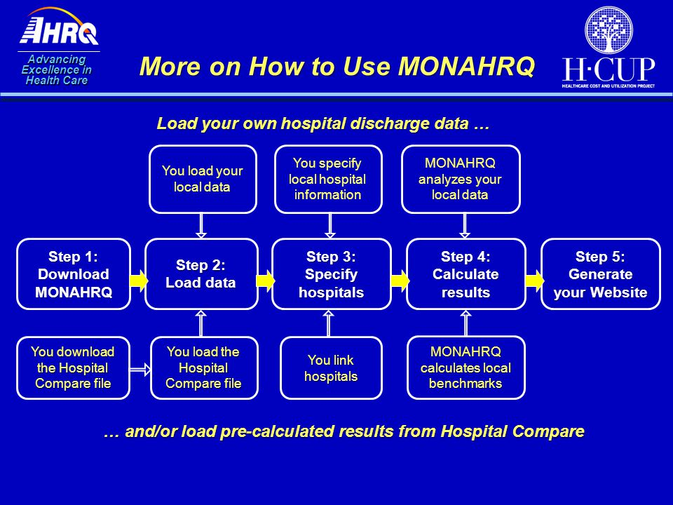 Advancing Excellence in Health Care More on How to Use MONAHRQ Step 1: Download MONAHRQ Step 2: Load data Step 4: Calculate results Step 5: Generate y