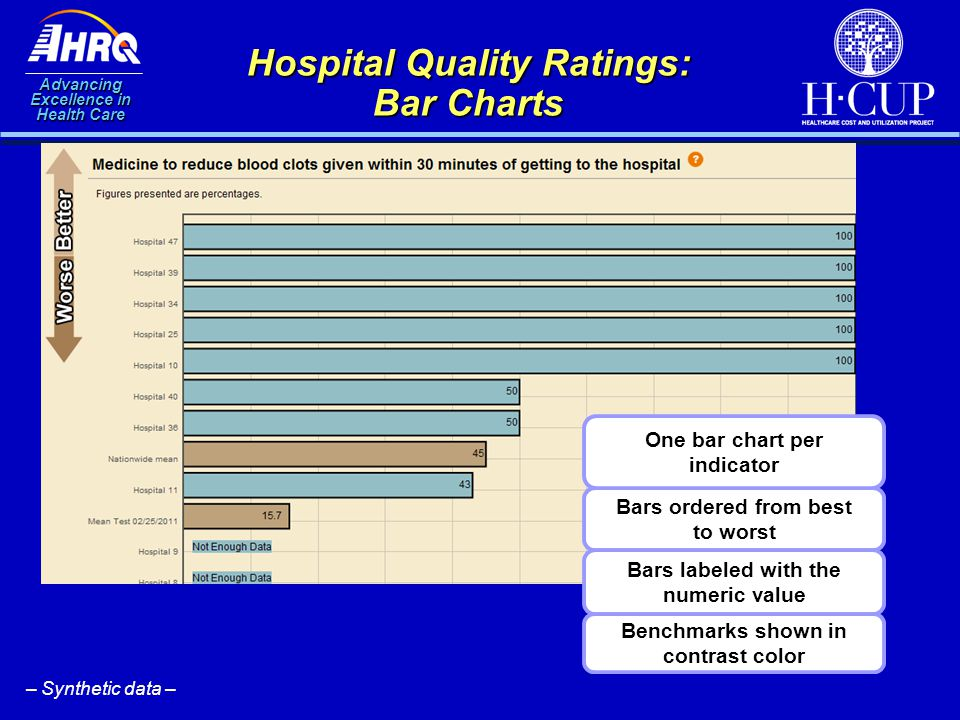 Advancing Excellence in Health Care Hospital Quality Ratings: Bar Charts Bars ordered from best to worst Bars labeled with the numeric value Benchmark