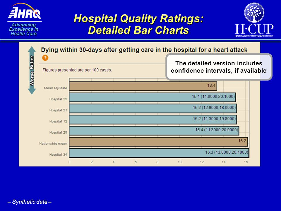 Advancing Excellence in Health Care Hospital Quality Ratings: Detailed Bar Charts The detailed version includes confidence intervals, if available – S