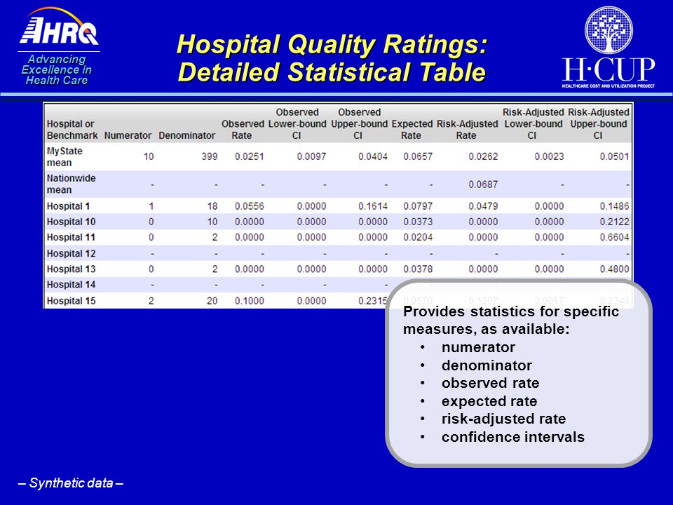 Advancing Excellence in Health Care Hospital Quality Ratings: Detailed Statistical Table Provides statistics for specific measures, as available: nume