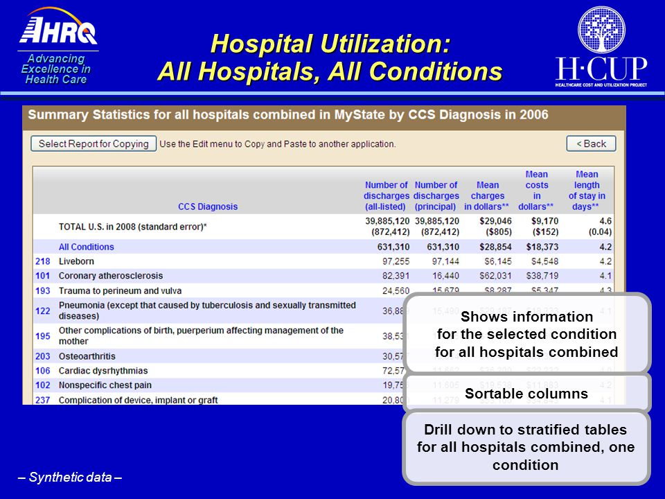 Advancing Excellence in Health Care Hospital Utilization: All Hospitals, All Conditions Shows information for the selected condition for all hospitals