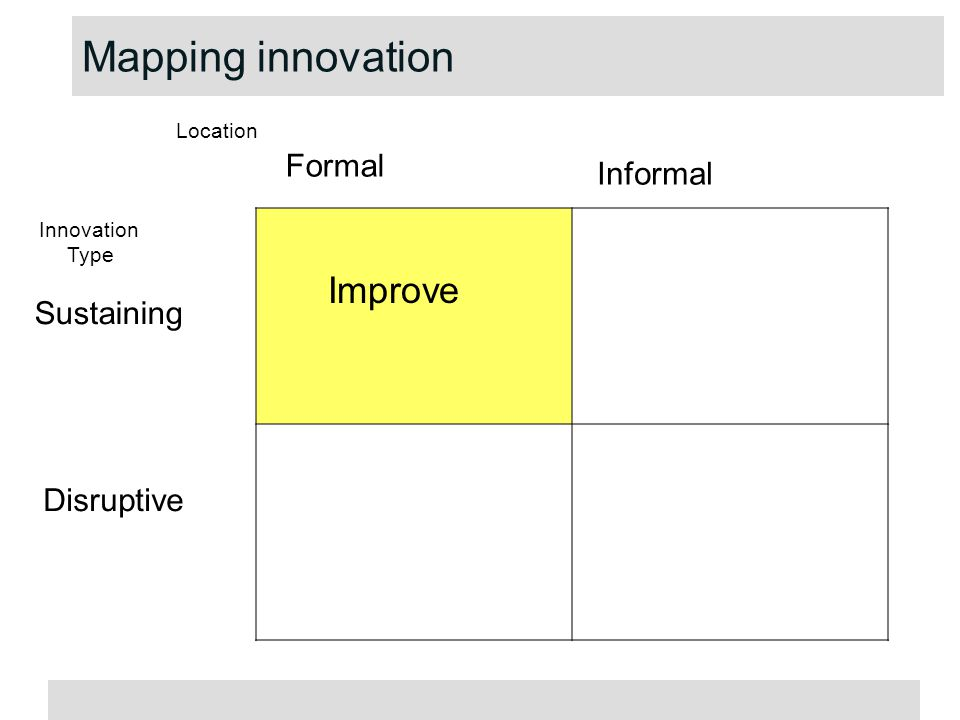 Improve Formal Informal Sustaining Disruptive Location Innovation Type Mapping innovation