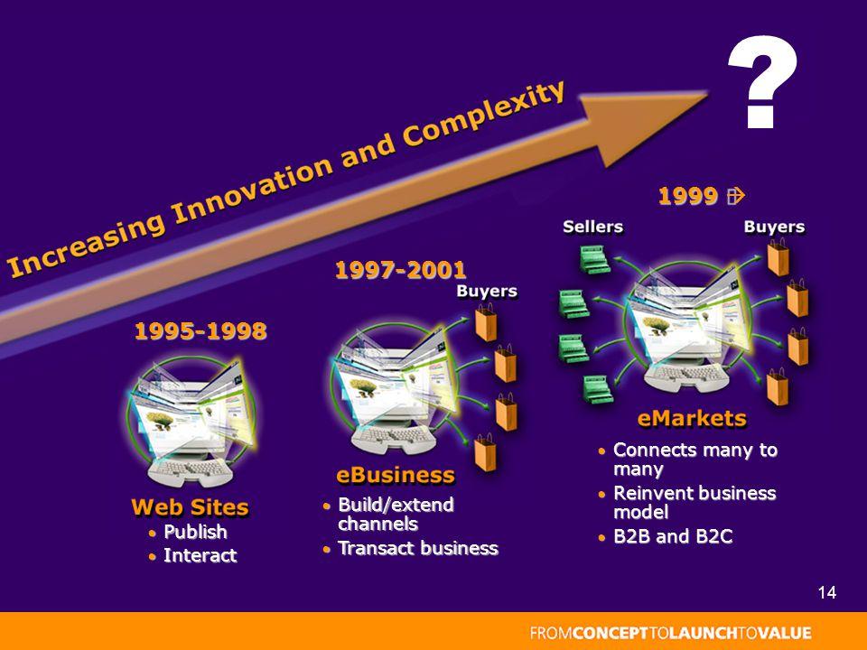 14 Publish Publish Interact Interact 1995-1998 1995-1998 Build/extend channels Build/extend channels Transact business Transact business 1997-2001 Connects many to many Connects many to many Reinvent business model Reinvent business model B2B and B2C B2B and B2C 1999 