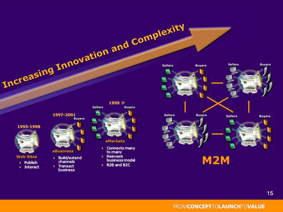 15 Publish Publish Interact Interact 1995-1998 1995-1998 Build/extend channels Build/extend channels Transact business Transact business 1997-2001 Connects many to many Connects many to many Reinvent business model Reinvent business model B2B and B2C B2B and B2C 1999  M2M