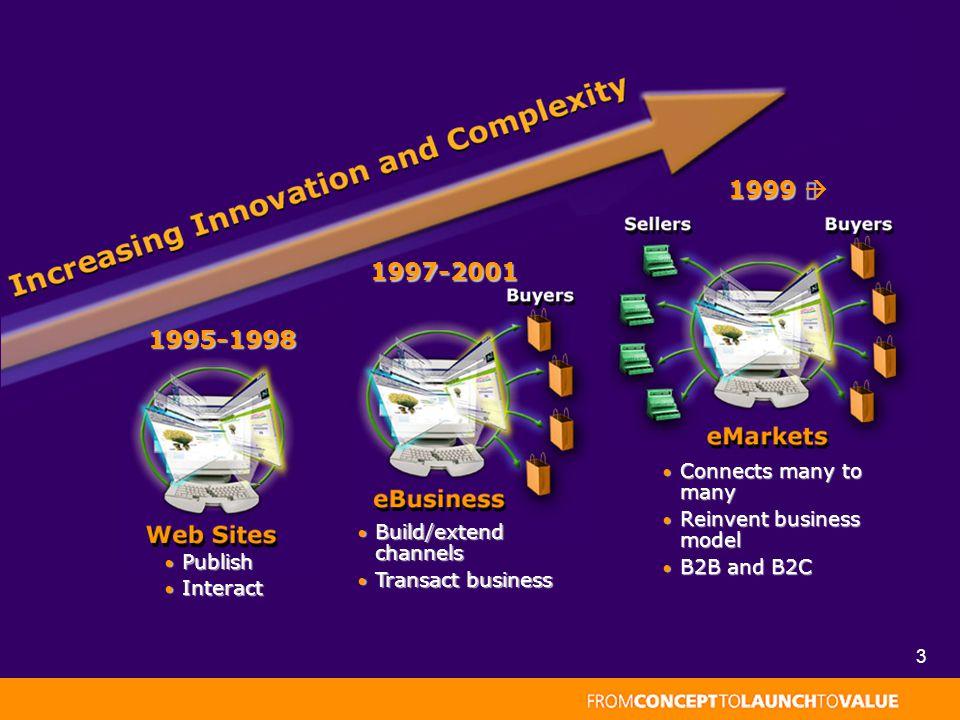 3 Publish Publish Interact Interact 1995-1998 1995-1998 Build/extend channels Build/extend channels Transact business Transact business1997-2001 Connects many to many Connects many to many Reinvent business model Reinvent business model B2B and B2C B2B and B2C 1999 