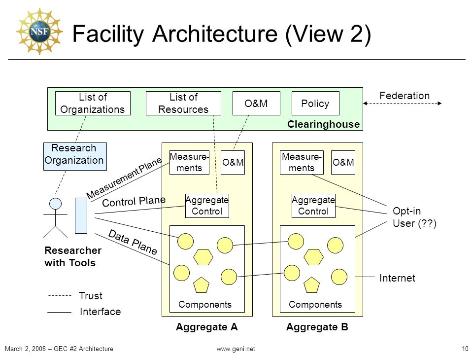 Facility Architecture (View 2) O&M Aggregate Control Measure- ments Components Aggregate A O&M Measure- ments Components Aggregate B Researcher with Tools Clearinghouse List of Organizations List of Resources O&MPolicy Measurement Plane Control Plane Data Plane Federation Trust Interface Internet Opt-in User ( ) Aggregate Control Research Organization March 2, 2008 – GEC #2 Architecture10www.geni.net