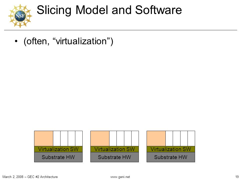 Slicing Model and Software March 2, 2008 – GEC #2 Architecture19 Virtualization SW Substrate HW Virtualization SW Substrate HW Virtualization SW Substrate HW (often, virtualization ) www.geni.net