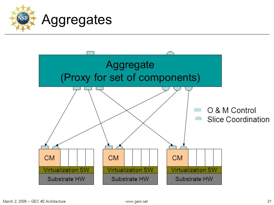 Aggregates Resource ControllerAuditing Archive Aggregate (Proxy for set of components) CM Virtualization SW Substrate HW CM Virtualization SW Substrate HW CM Virtualization SW Substrate HW O & M Control Slice Coordination March 2, 2008 – GEC #2 Architecture21www.geni.net