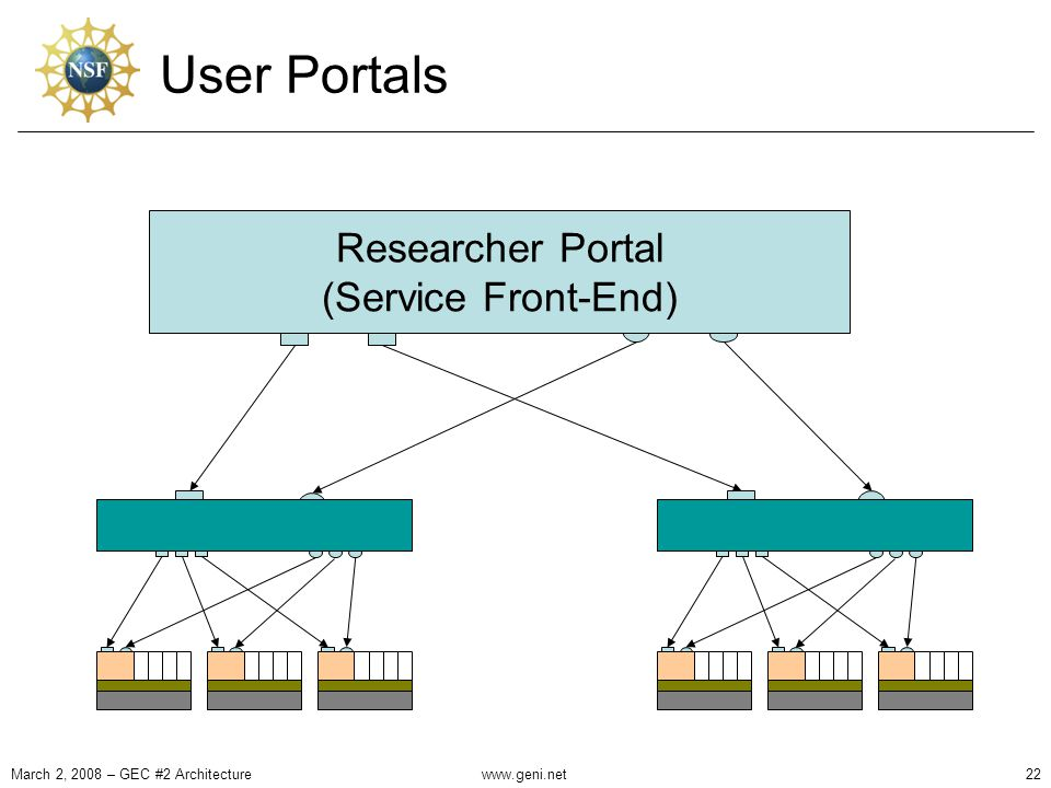 User Portals Researcher Portal (Service Front-End) March 2, 2008 – GEC #2 Architecture22www.geni.net