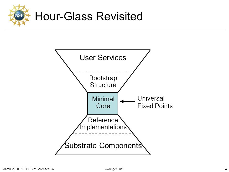 Hour-Glass Revisited March 2, 2008 – GEC #2 Architecture24 User Services Substrate Components Bootstrap Structure Reference Implementations Minimal Core Universal Fixed Points www.geni.net